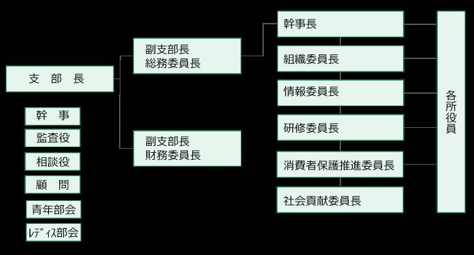 八王子支部組織図